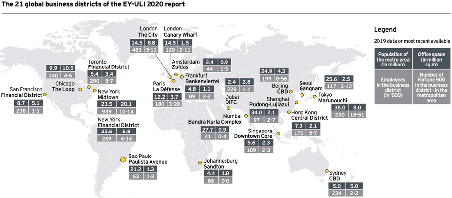 Bron: The Attractiveness of Global Business Districts report (2020)