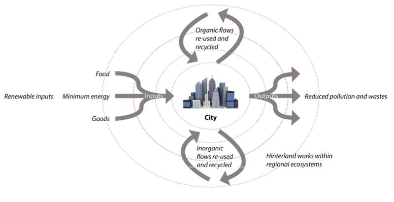 De stad als metabolisch systeem