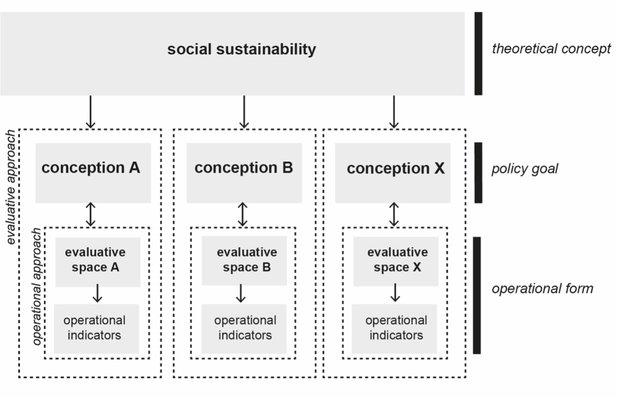 Stappen bij het operationaliseren van sociale duurzaamheid