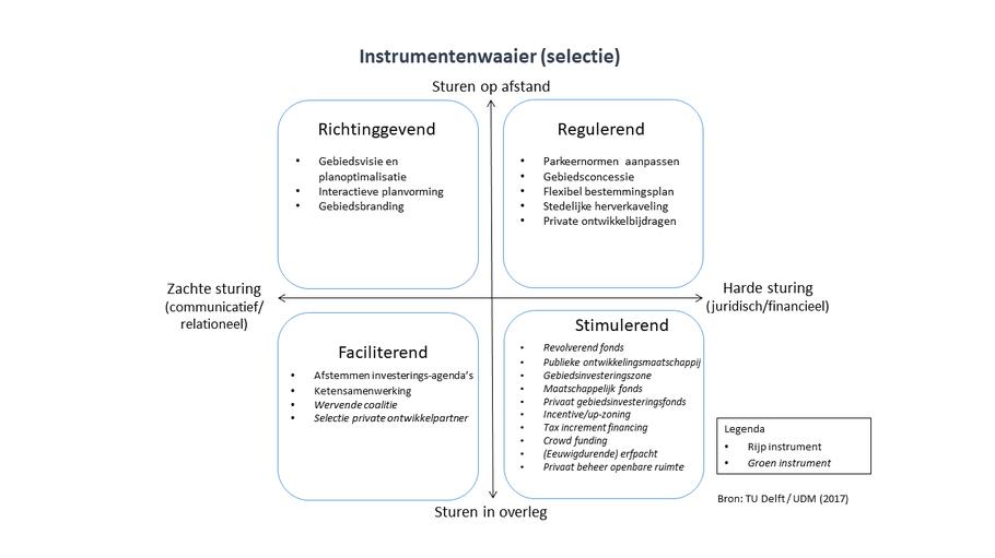 Instrumentenwaaier