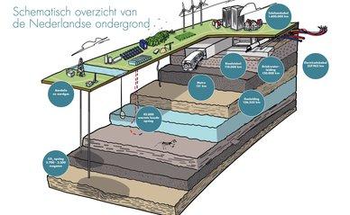 Schematisch overzicht ondergrond nederland