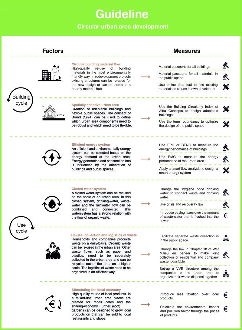 GO Scriptie_Richtlijnen voor circulaire gebiedsontwikkeling