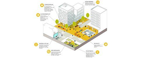 A toolbox for healthy urbanization - Afbeelding 5