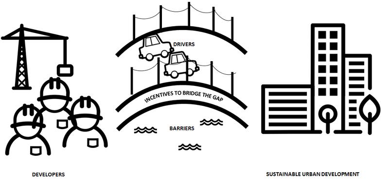 brug naar duurzame gebiedsontwikkeling1