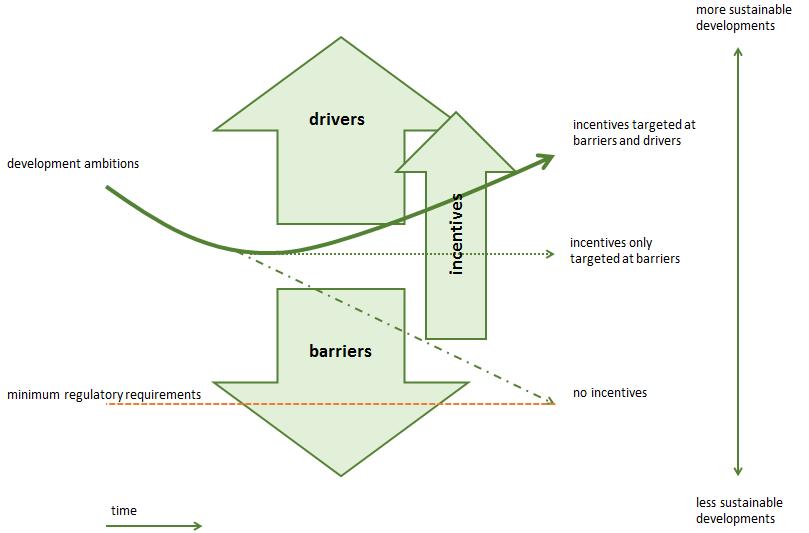 brug naar duurzame gebiedsontwikkeling2