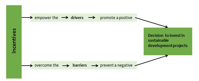 brug naar duurzame gebiedsontwikkeling3