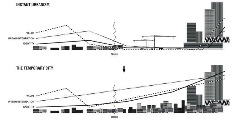 Door tijdelijk gebruik en geleidelijke ontwikkelingen ontstaat een meer gelaagde stad