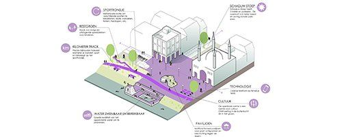 A toolbox for healthy urbanization - Afbeelding 3