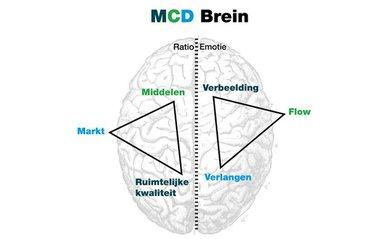 mcd brein