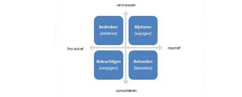 Stedelijke ontwikkeling vanuit een adaptieve strategie - Afbeelding 1