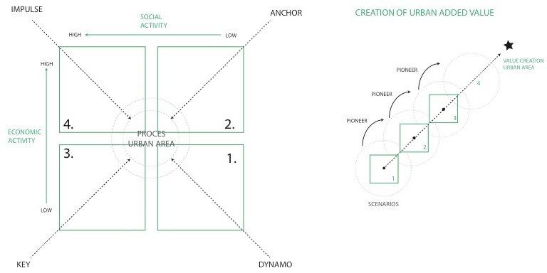 Strategie voor optimalisatie toegevoegde waarde voor de stedelijke omgeving