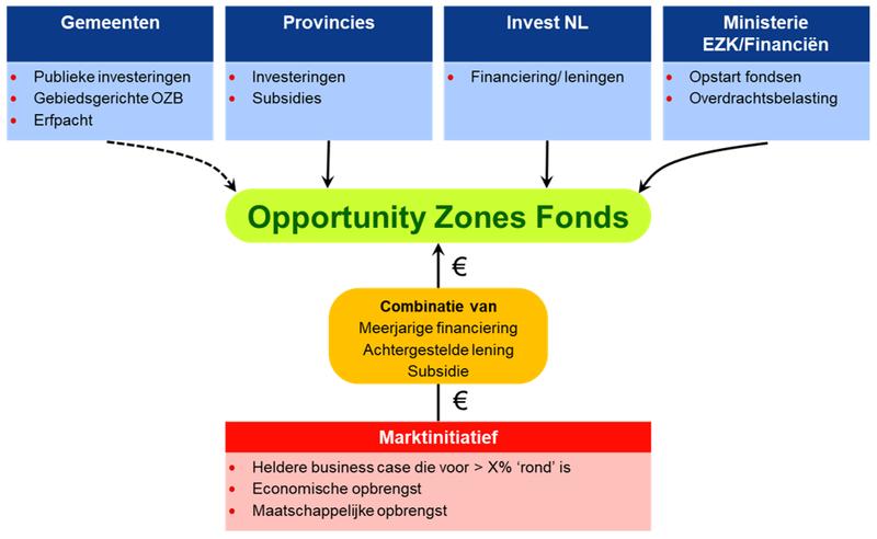 Opzet Regionaal Herontwikkelingsfonds - Bron: Buck Consultants International, 2020
