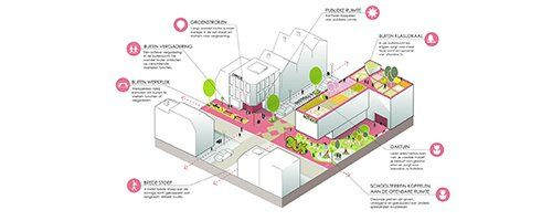 A toolbox for healthy urbanization - Afbeelding 4