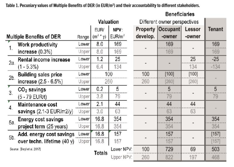 tabel investeringsvoordelen