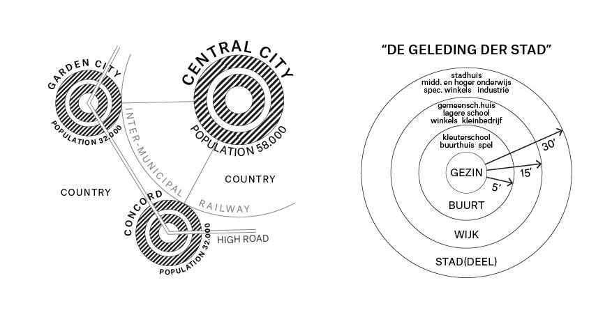 Tuinieren wijkgedachte - Bewerking vereniging deltametropool