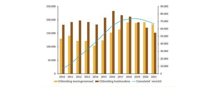 Prognose tot 2021: Bouwsector in de lift met woningbouw als trekker - Afbeelding 4