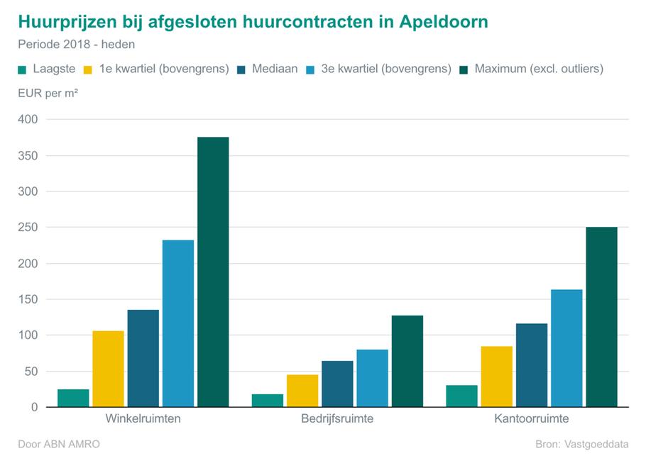 Huurprijzen bij afgesloten contracten in Apeldoorn