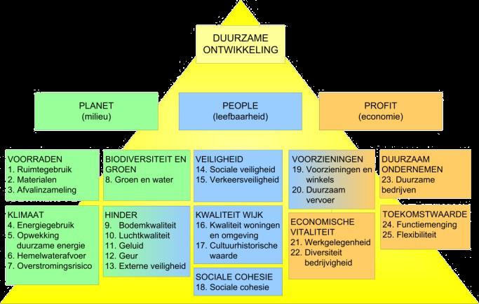 Concrete duurzaamheid met 'DuurzaamheidsPrestatie op Locatie'