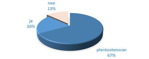 Een standaard plankostenmodel helpt bij effectieve gebiedsontwikkeling - Afbeelding 1