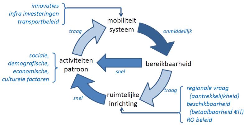 Dynamiek & interacties: mobiliteit –activiteiten -inrichting. Bron: Presentatie Arjen van Binsbergen